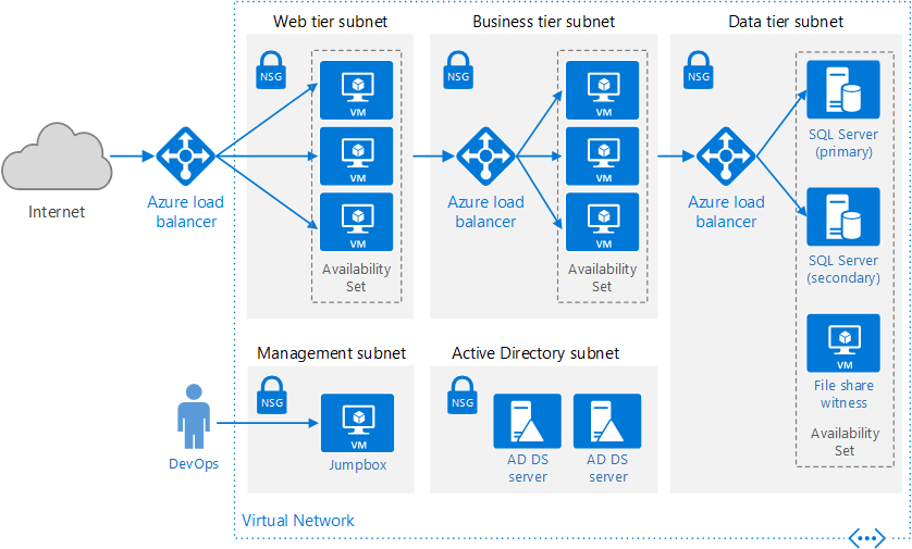 azure technical diagram